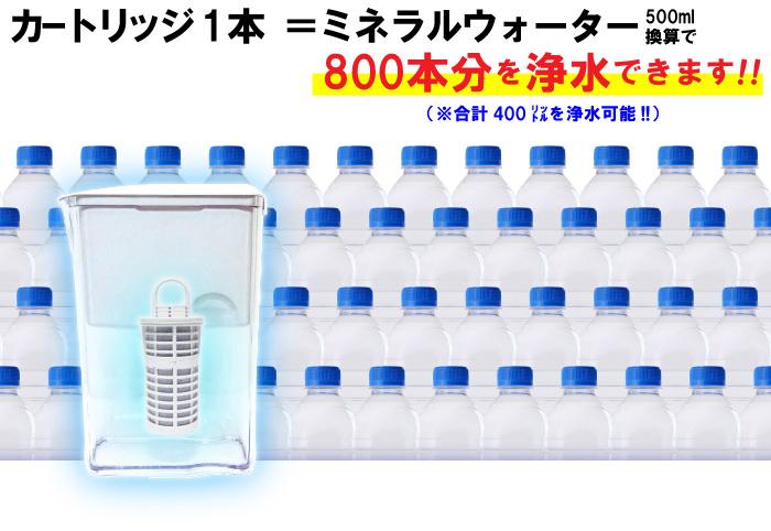 ポット型浄活水器 リセラピッチャー カートリッジ1本で、ミネラルウォーター500mlを800本分浄水できます!